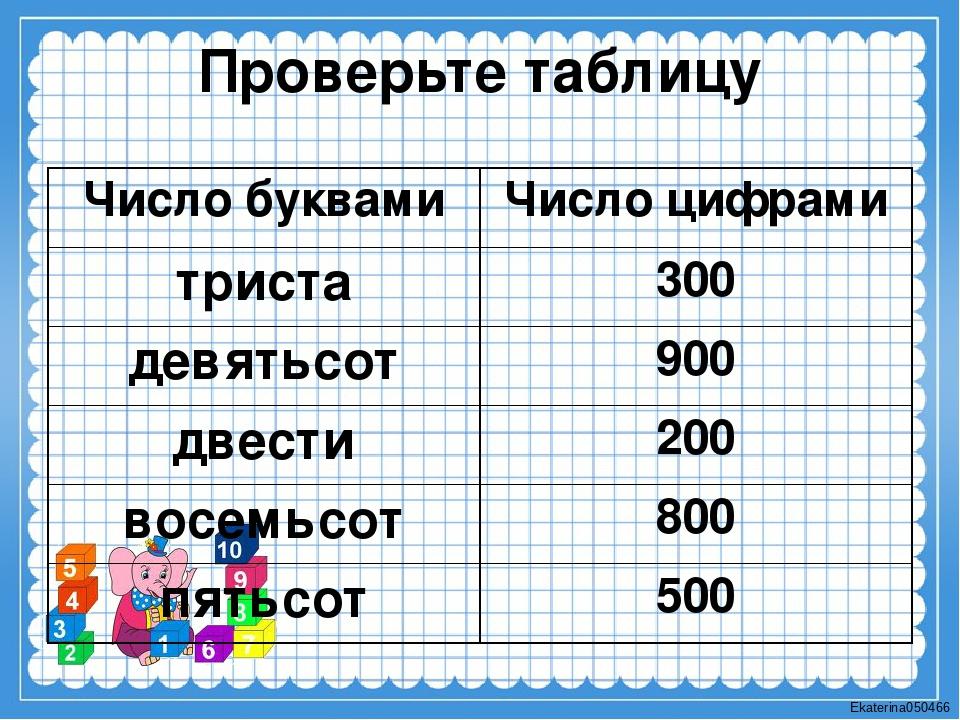 Проверьте таблицу Число буквами Число цифрами триста 300 девятьсот 900 двести...
