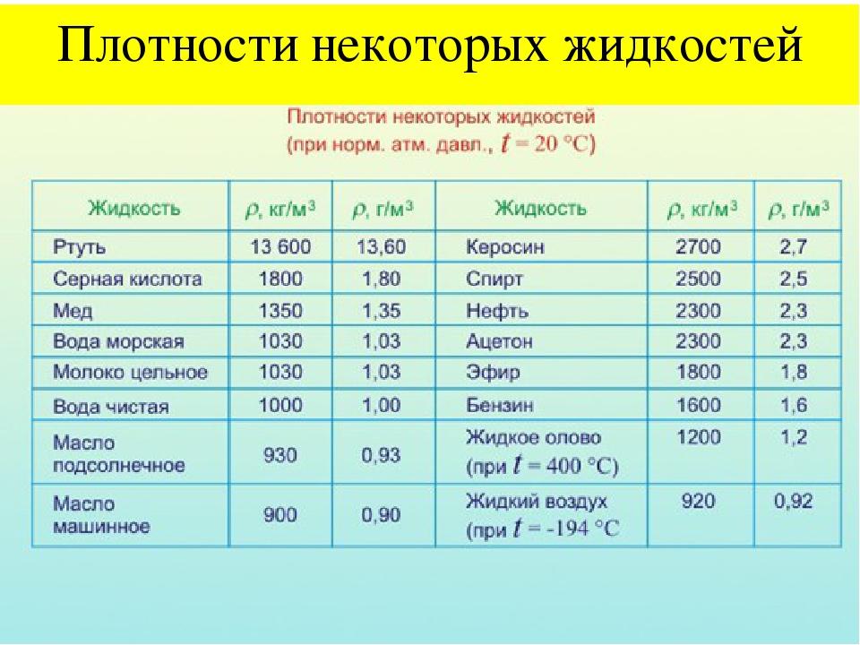 плотность песка кг м3 физика