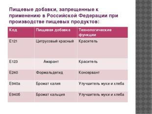 Пищевые добавки, запрещенные к применению в Российской Федерации при производ