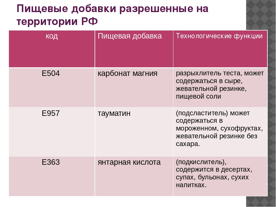 Пищевые добавки разрешенные на территории РФ код Пищевая добавка Технологичес...