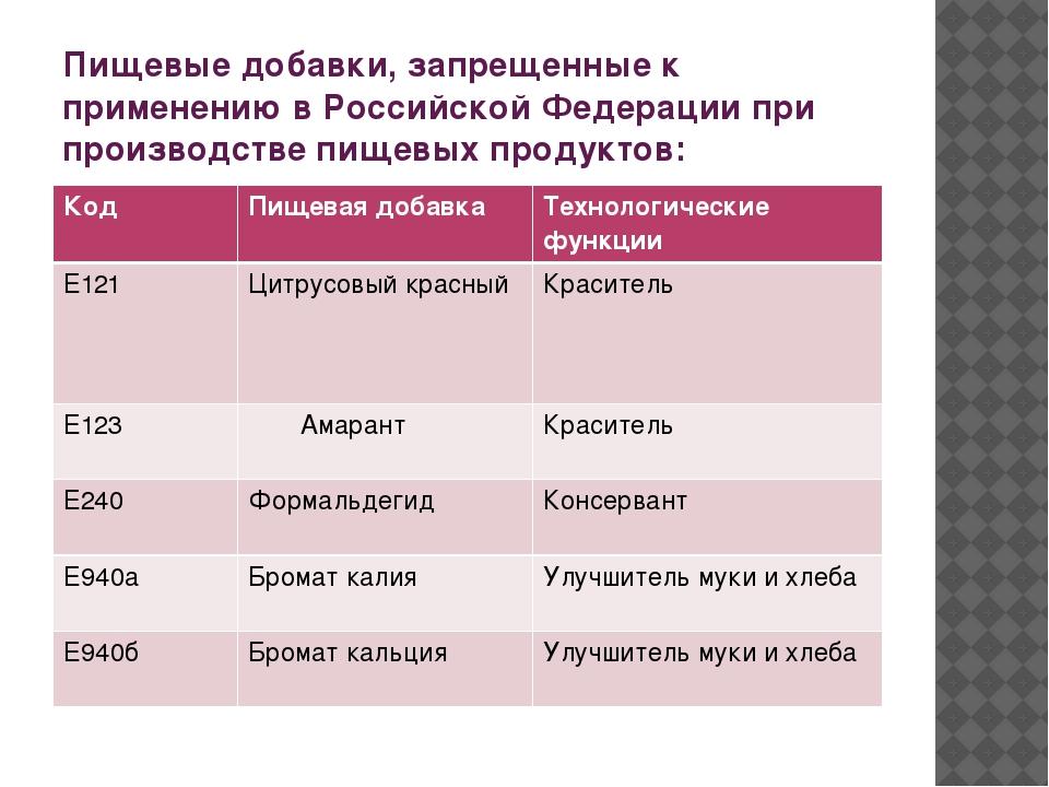 Пищевые добавки, запрещенные к применению в Российской Федерации при производ...