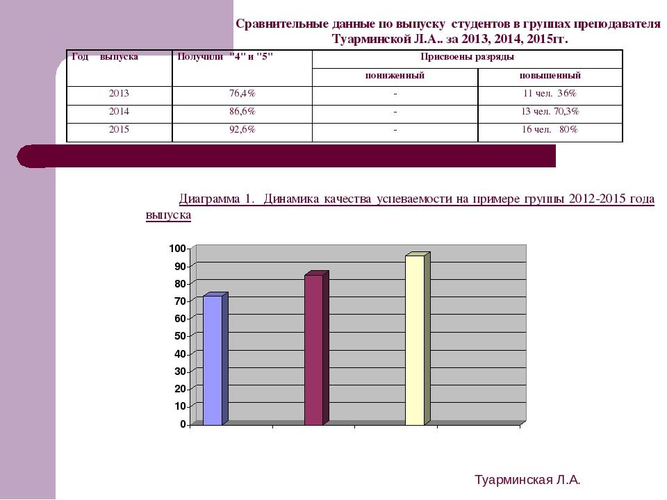Туарминская Л.А. Сравнительные данные по выпуску студентов в группах преподав...