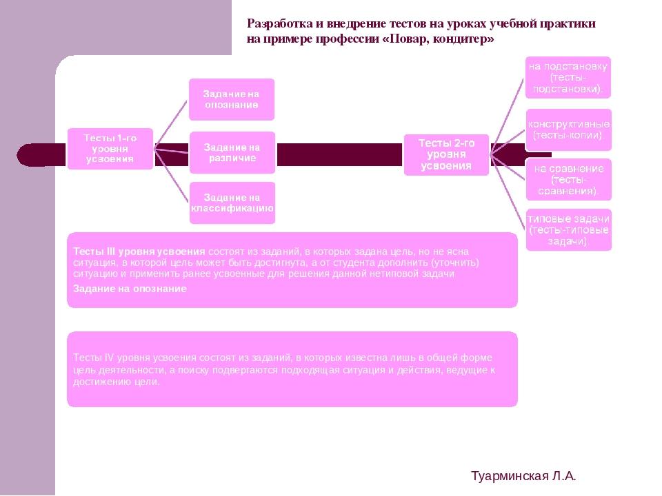 Туарминская Л.А. Разработка и внедрение тестов на уроках учебной практики на...