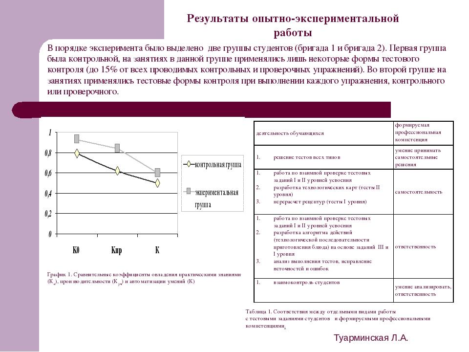 Туарминская Л.А. Результаты опытно-экспериментальной работы График 1. Сравнит...