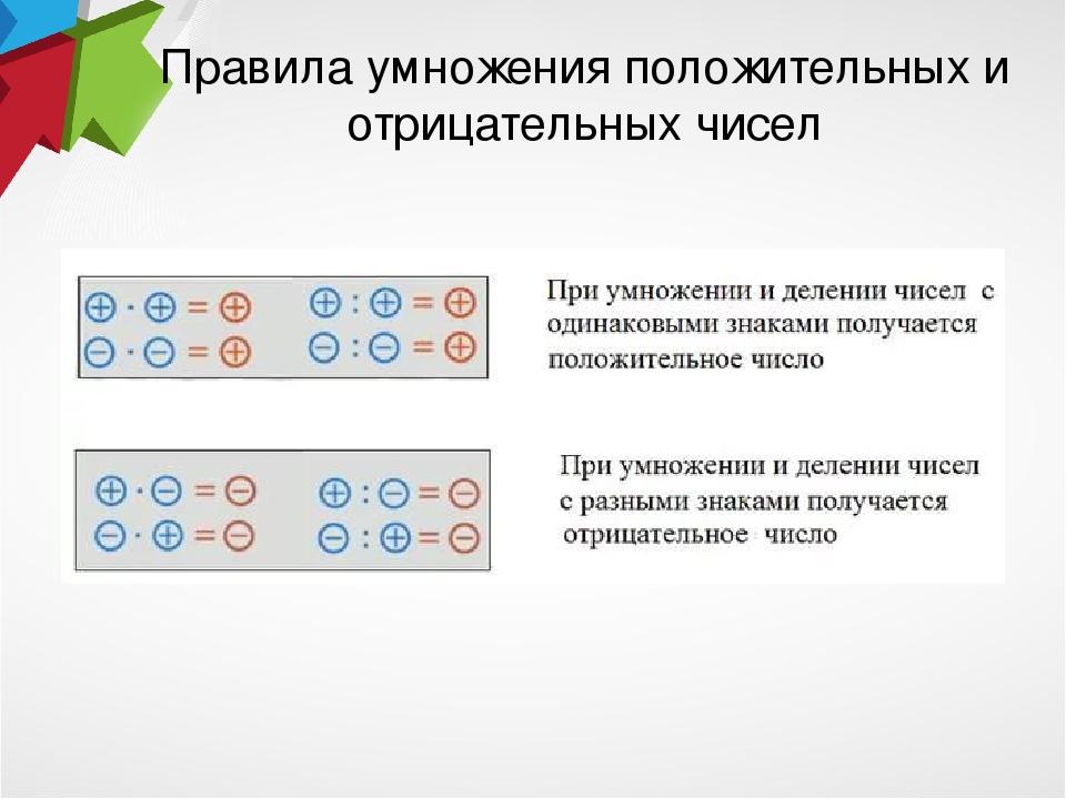 класс сложение и шпаргалка 6 презентация умножение отрицательных чисел положительных