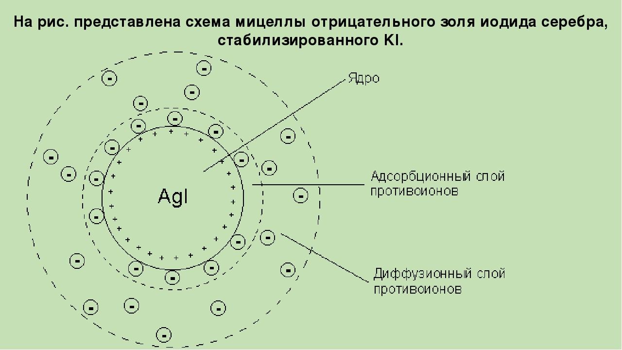 На рис. представлена схема мицеллы отрицательного золя иодида серебра, стабил...