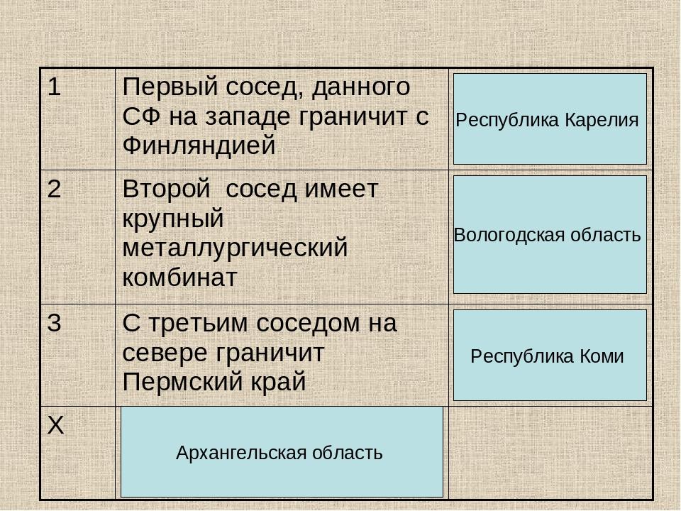 Республика Карелия Вологодская область Республика Коми Архангельская область
