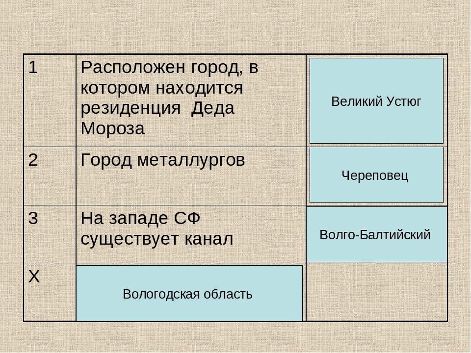 Великий Устюг Череповец Волго-Балтийский Вологодская область