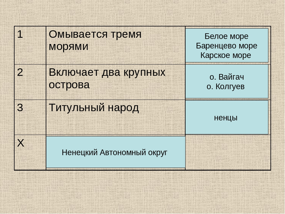 Белое море Баренцево море Карское море о. Вайгач о. Колгуев ненцы Ненецкий Ав...