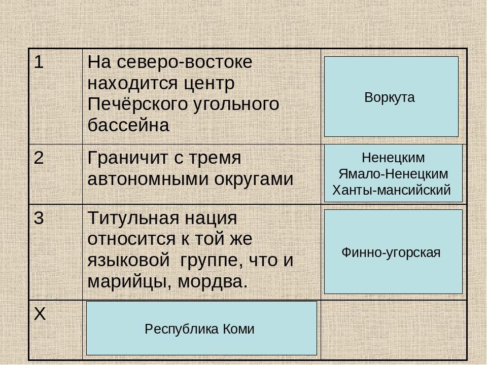 Воркута Ненецким Ямало-Ненецким Ханты-мансийский Финно-угорская Республика Коми