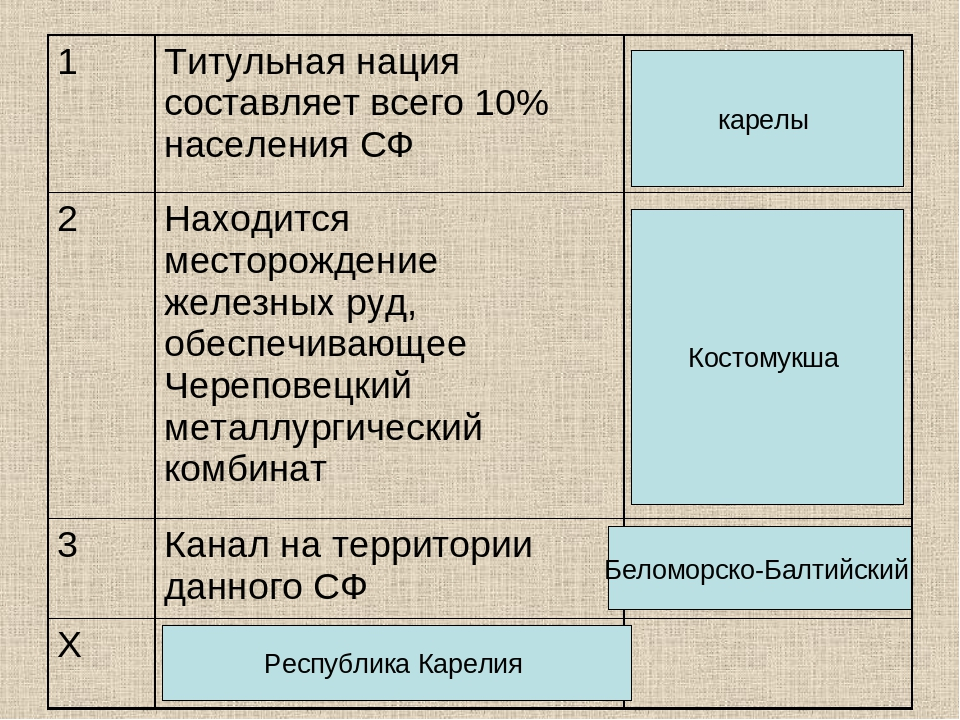 карелы Костомукша Беломорско-Балтийский Республика Карелия
