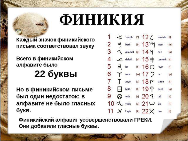 ФИНИКИЯ Каждый значок финикийского письма соответствовал звуку Всего в финики...