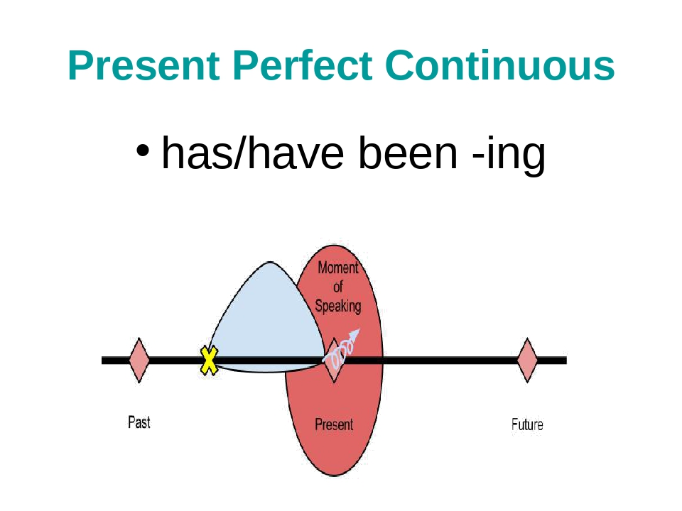Present Perfect Continuous has/have been -ing