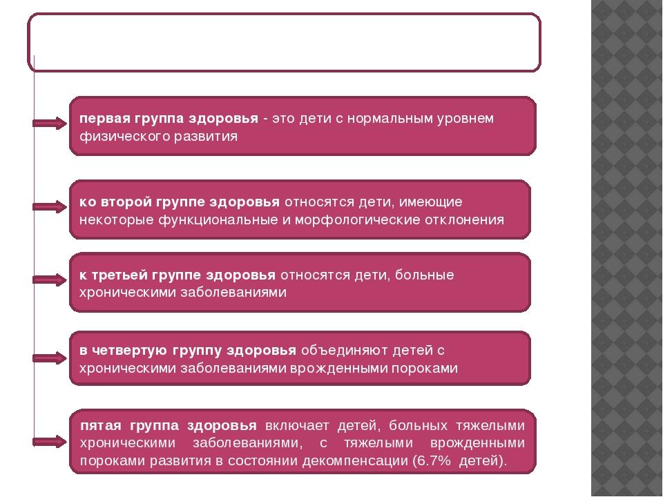 классификация Г.Н.Сердюковской (1979) состояния здоровья распределяются на п...