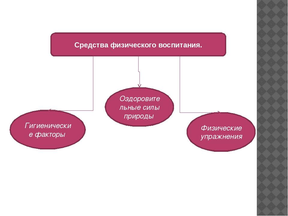 Гигиенические факторы Средства физического воспитания. Оздоровительные силы п...