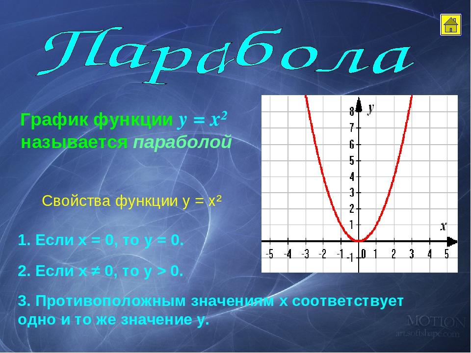 переливы график картинки алгебра танец впитал