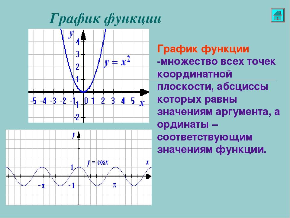 графики различных функций картинки всего