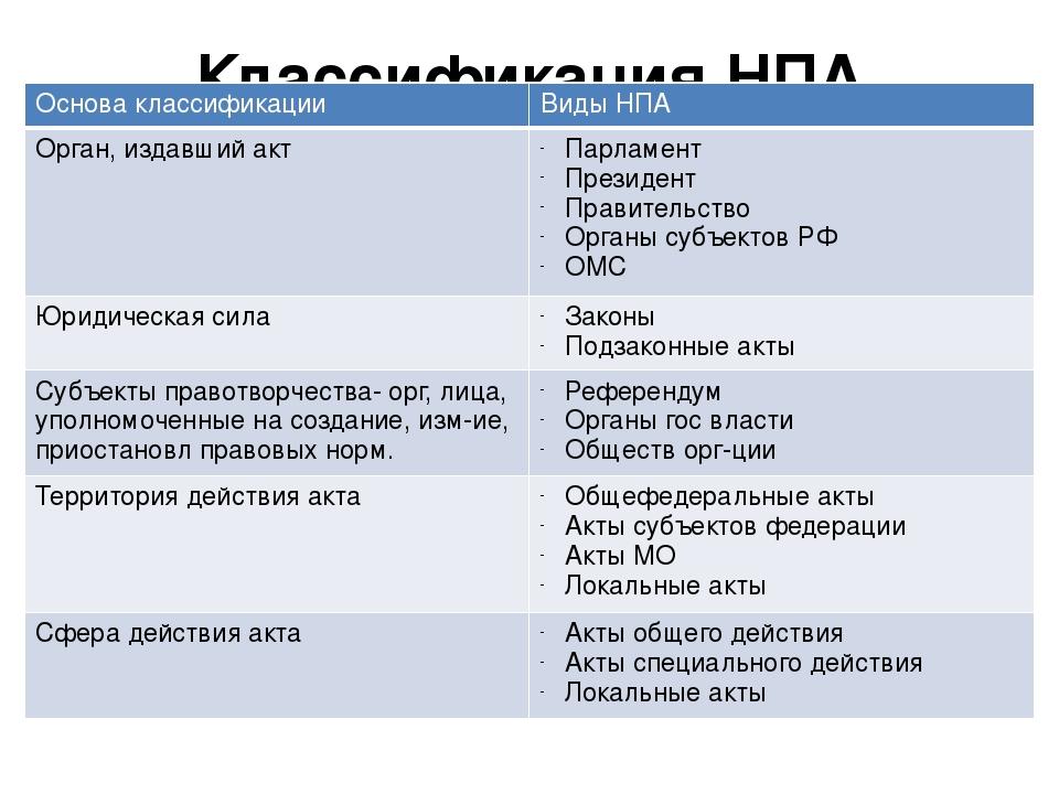 Классификация НПА Основа классификации Виды НПА Орган, издавший акт Парламент...