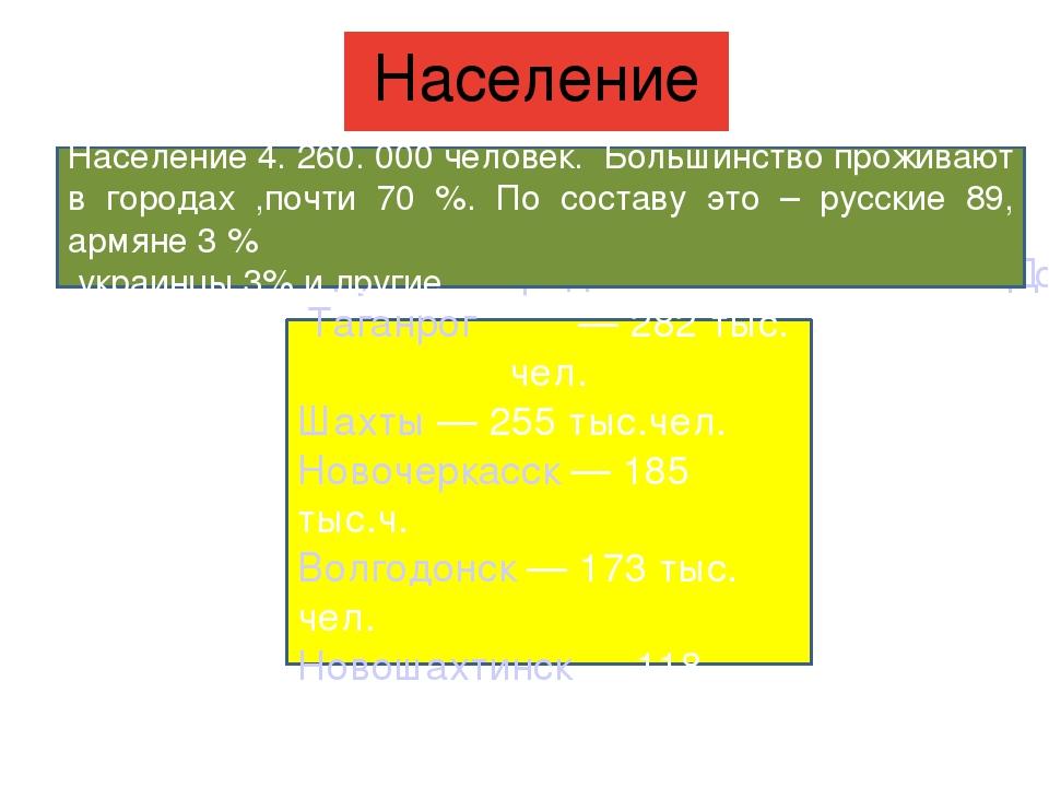 Крупные города области Ростов-на- Дону 1 млн чел Таганрог — 282 тыс. чел. Ш...