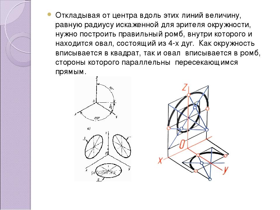 Откладывая от центра вдоль этих линий величину, равную радиусу искаженной для...