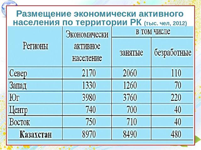 Презентация Трудовые ресурсы и национальный состав населения  Размещение экономически активного населения по территории РК тыс чел 2012