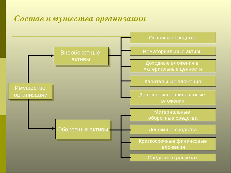 В оценка имущественного учете и виды ее комплекса шпаргалка бухгалтерском