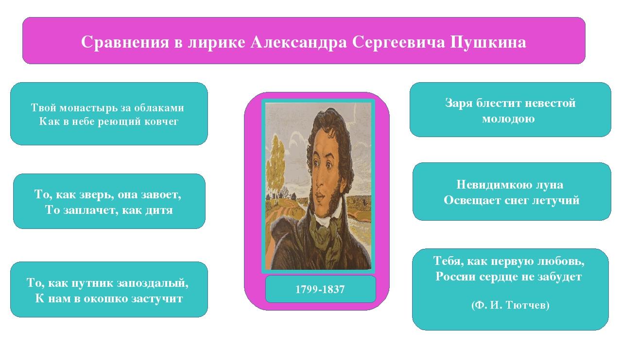 Сравнения в лирике Александра Сергеевича Пушкина Твой монастырь за облаками...