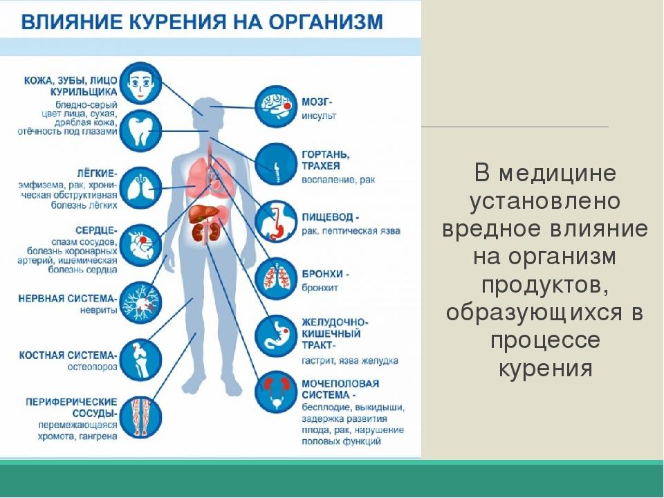Влияние табачных изделий на организм подростка eos электронная сигарета отзывы одноразовая