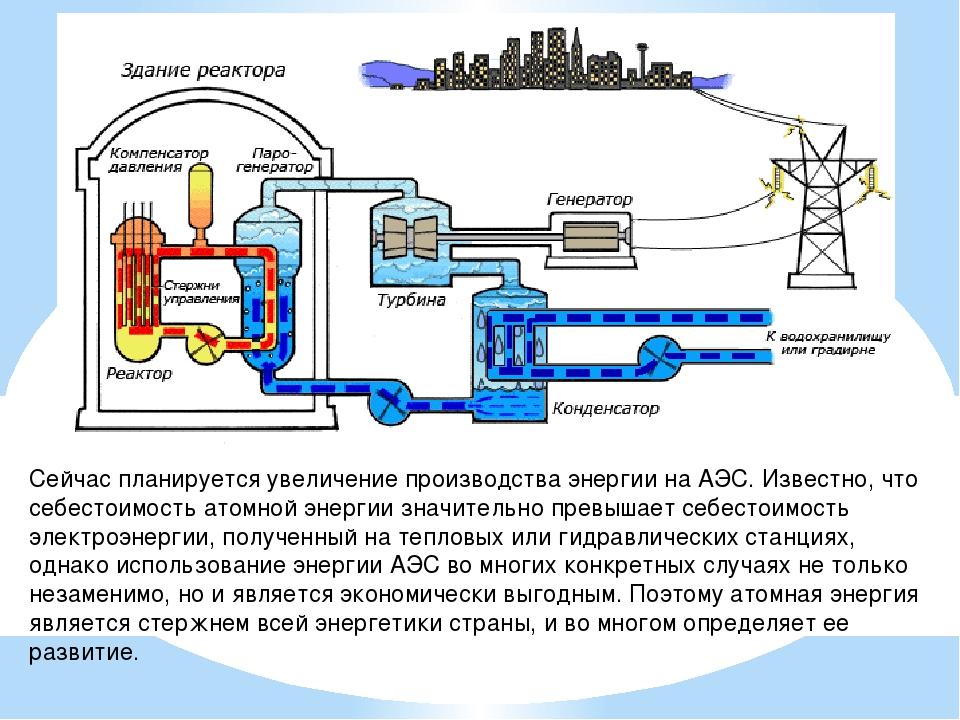 Сейчас планируется увеличение производства энергии на АЭС. Известно, что себ...