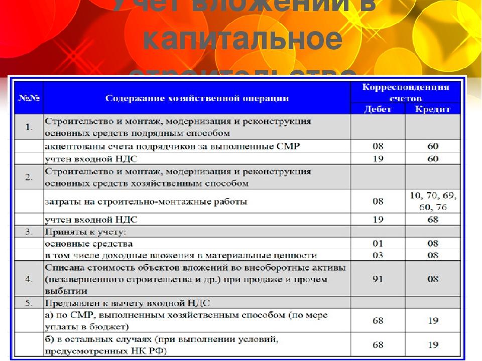 Презентация показателей деятельности предприятия слайда 14 Учет вложений в капитальное строительство