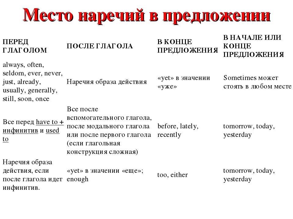 Инверсия в английском языке Грамматика engblogru