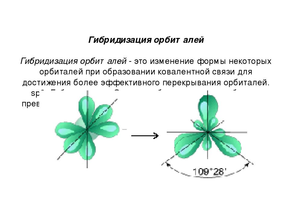 Гибридизация орбиталей  Гибридизация орбиталей - это изменение формы некот...