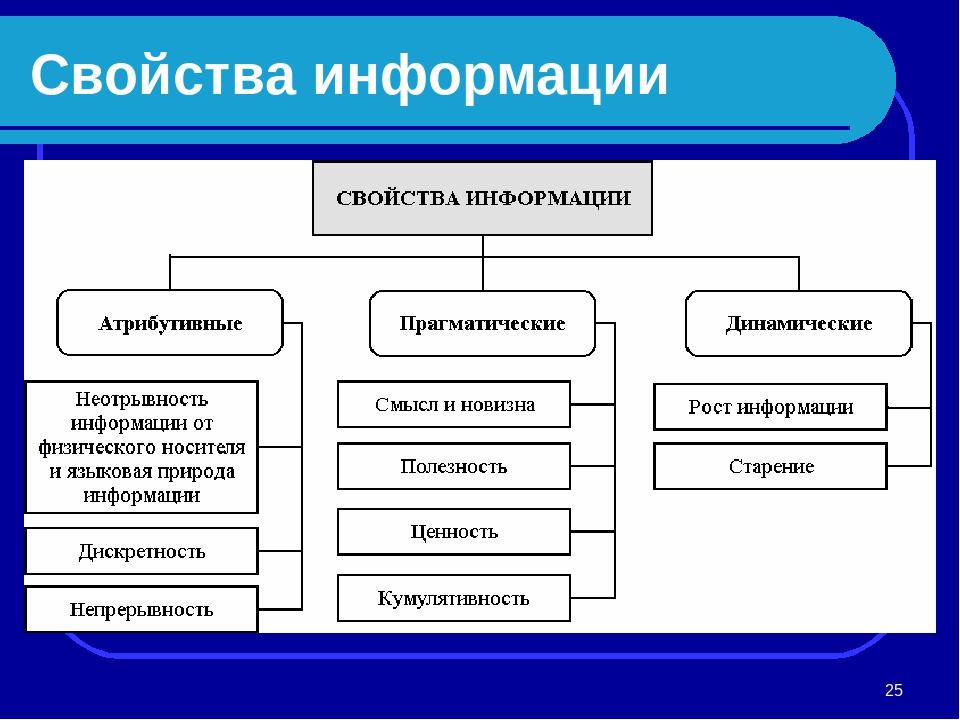 картофельную информация виды и свойства картинки система ростовской