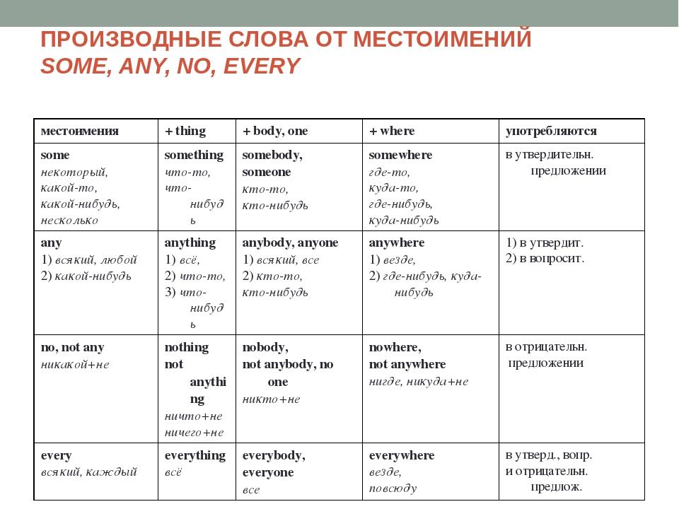 Притяжательные местоимения Упражнения English курс