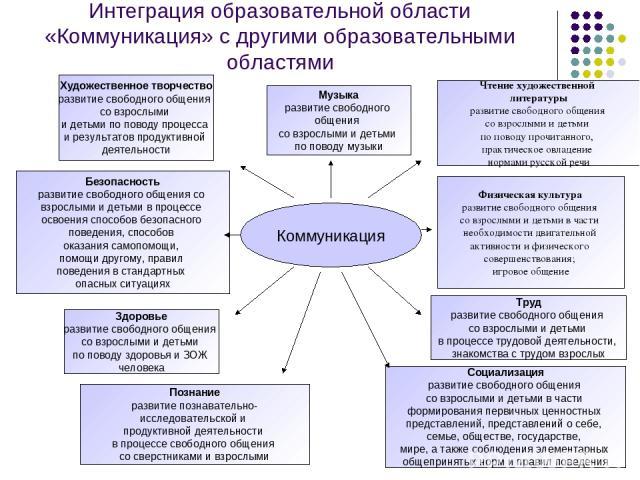 Полагаем, однако, что принцип интеграции может и должен быть реализован с учетом и других важных факторов.