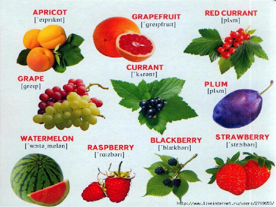 ягоды и фрукты в картинках с названиями якщо вона директива