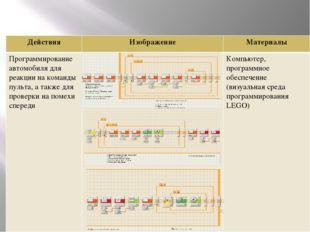 Действия Изображение Материалы Программирование автомобиля для реакции на ко
