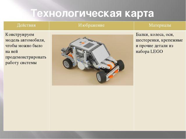 Технологическая карта Действия Изображение Материалы Конструируем модель авто...