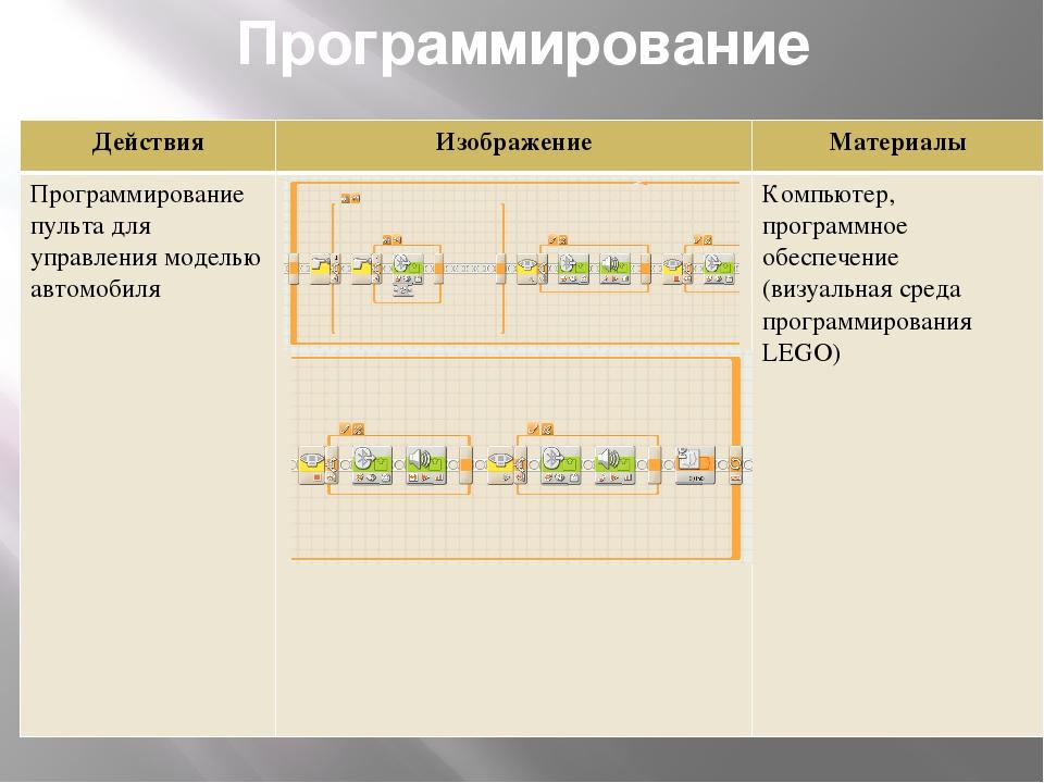 Программирование Действия Изображение Материалы Программирование пульта для у...