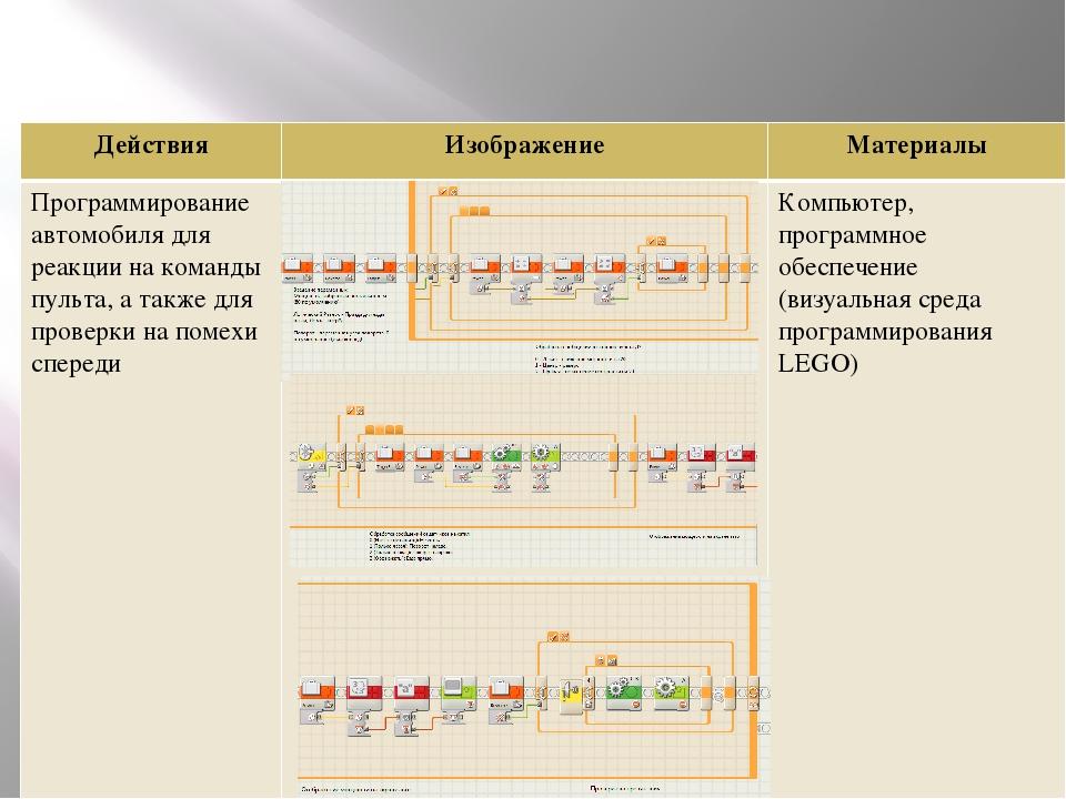 Действия Изображение Материалы Программирование автомобиля для реакции на ко...