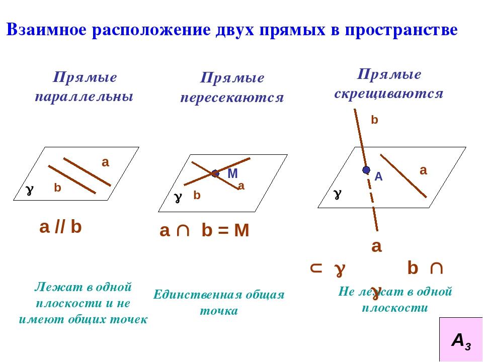 Реферат взаимное расположение прямых на плоскости 7248