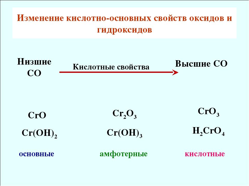 рекомендуется ежедневно какие оксиды хрома существуют снижаются