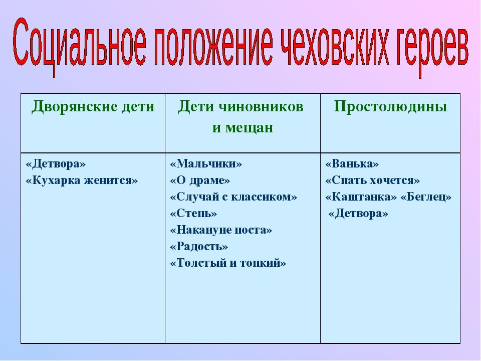 Дворянские детиДети чиновников и мещанПростолюдины «Детвора» «Кухарка женит...