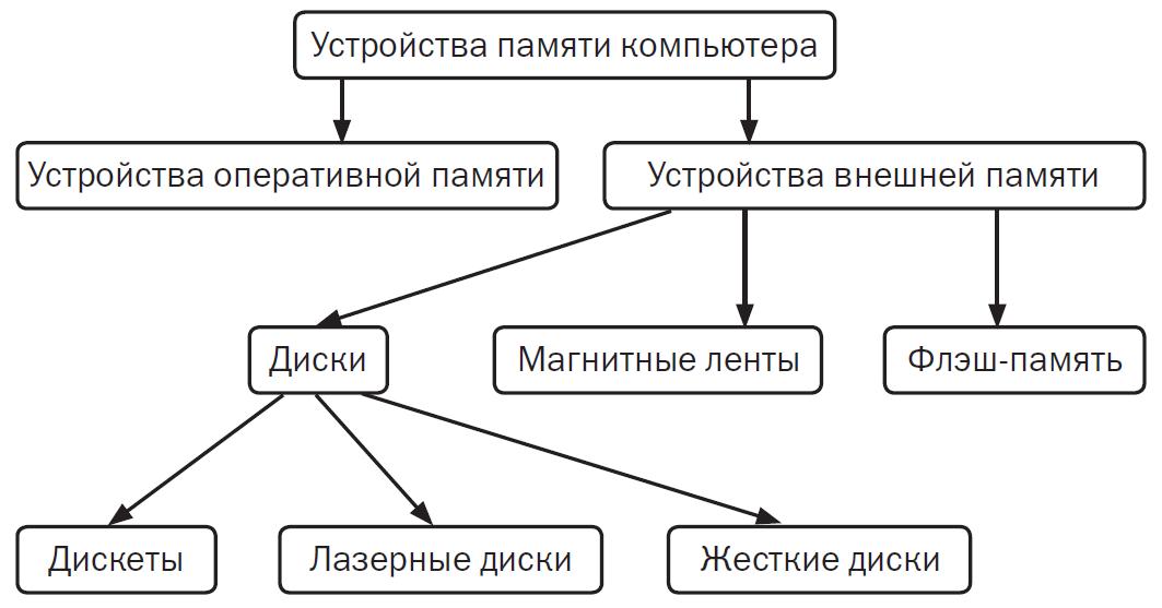 Конспект урока по информатике 3 класс алгоритм и исполнители автор бененсон