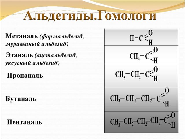 Получение метаналя из оксида углерода 2