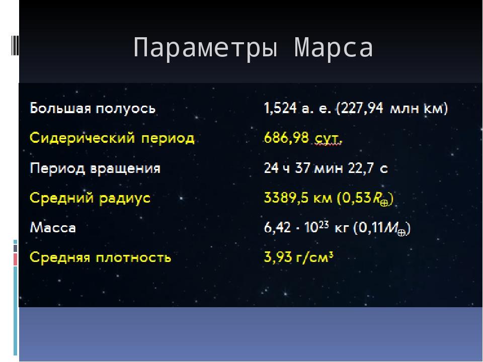 Параметры Марса
