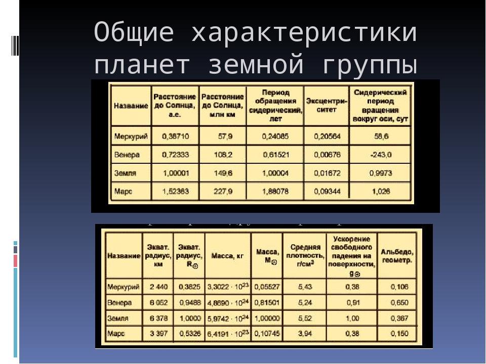 Общие характеристики планет земной группы