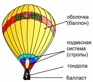 Воздухоплавание реферат по физике 7736