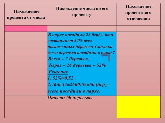 Нахождение процента от числаНахождение числа по его проценту Нахождение...
