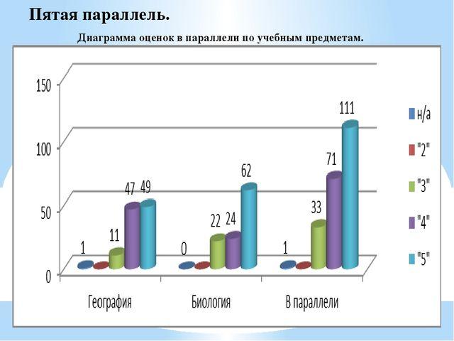 Диаграмма оценок в параллели по учебным предметам. Пятая параллель.